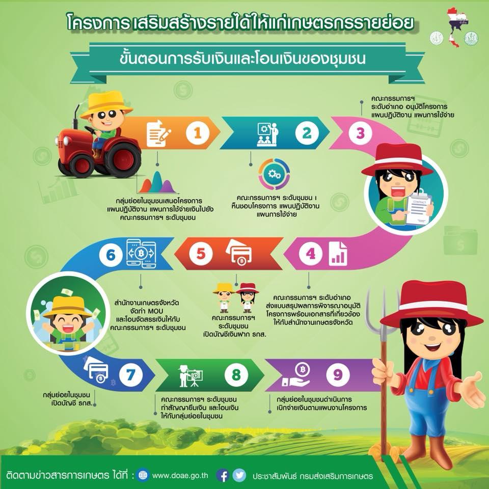 โครงการเสริมสร้างรายได้ให้แก่เกษตรกรรายย่อย