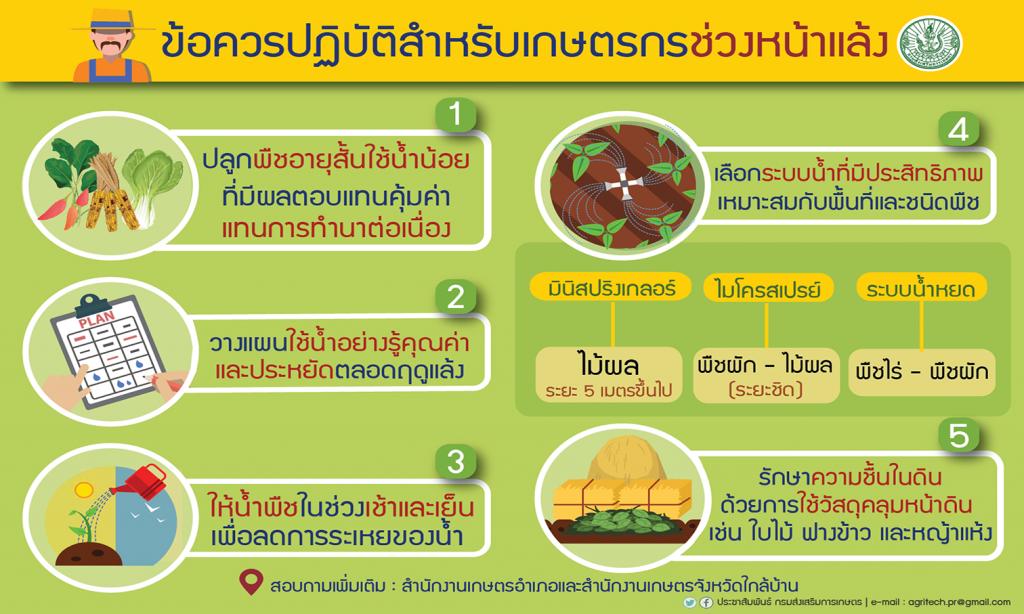 ข้อควรปฏิบัติสำหรับเกษตรกรช่วงหน้าแล้ง