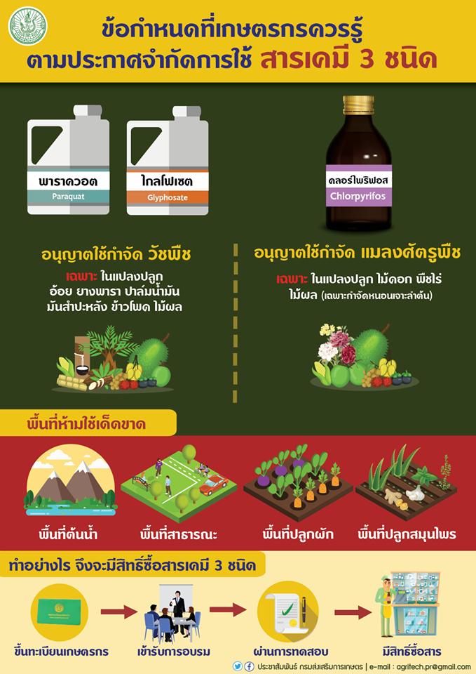 ข้อกำหนดที่เกษตรกรควรรู้ ตามประกาศจำกัดการใช้สารเคมี 3 ชนิด