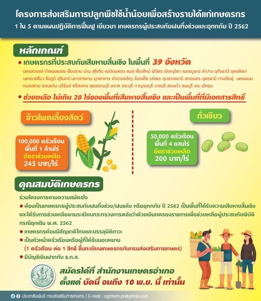 เปิดรับสมัครเกษตรกรผู้ประสบภัยฝนทิ้งช่วงและอุทกภัยปี 2562